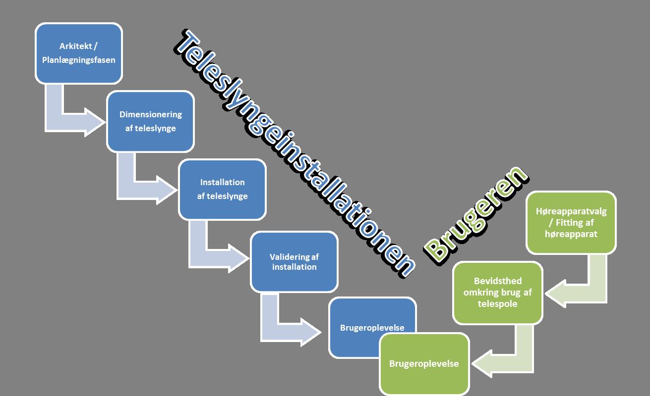 Illustration af alle de faktorer der indgår i oplevelsen af et velfungerende teleslyngeanlæg